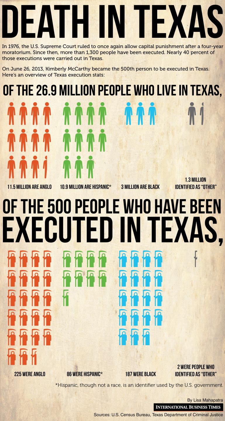 death-texas